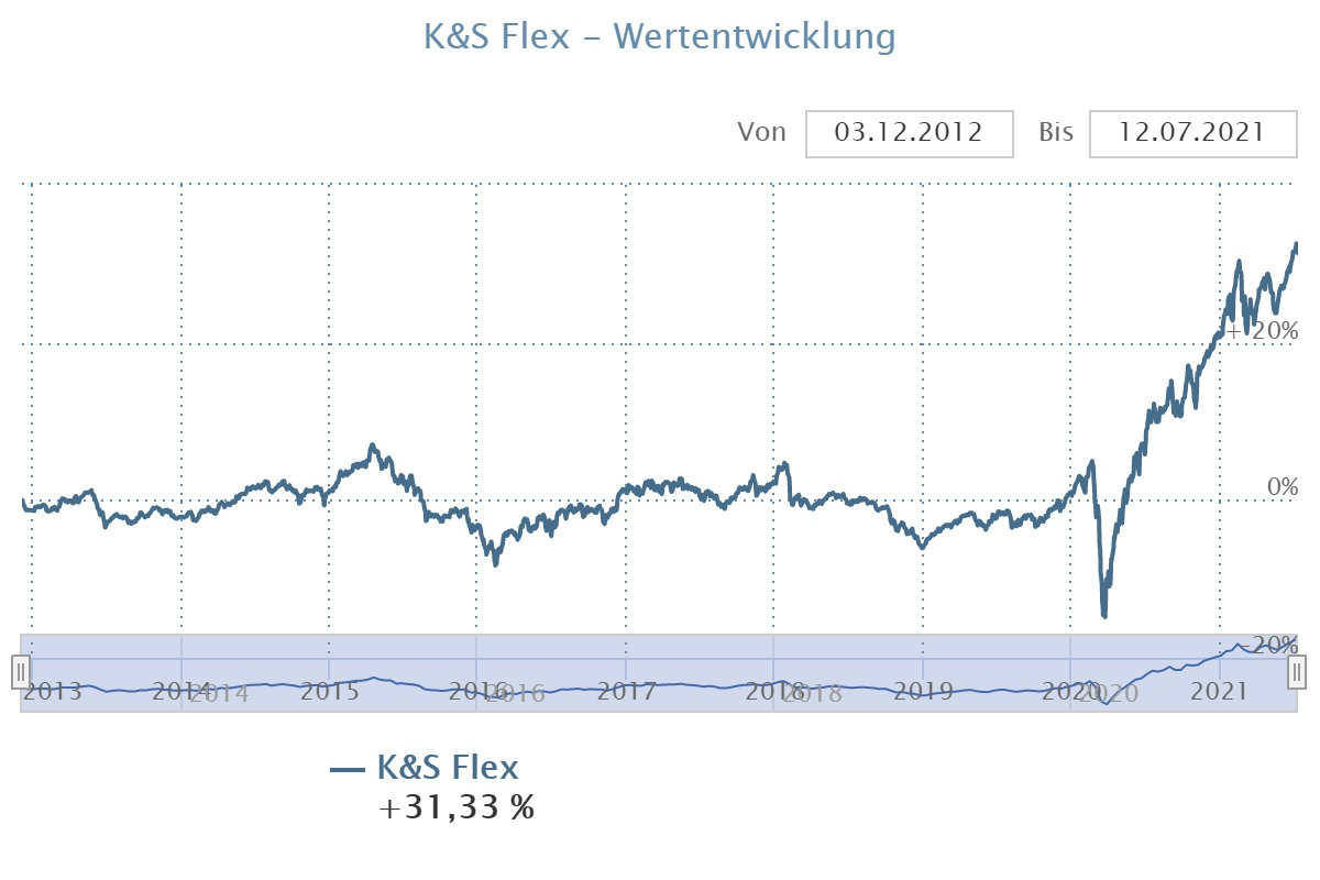 Wertentwicklung K&S Flex